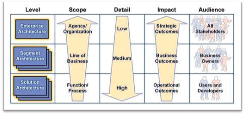 Enterprise, Segment and Solution Architecture