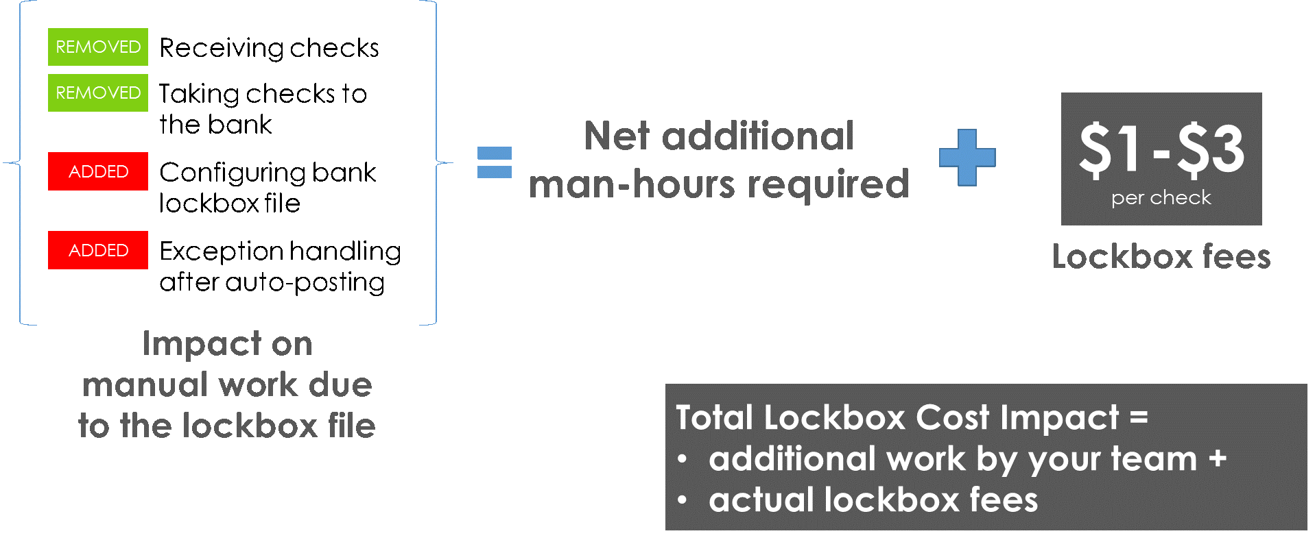 Impact-on-manual-work-due-to-lockbox-file