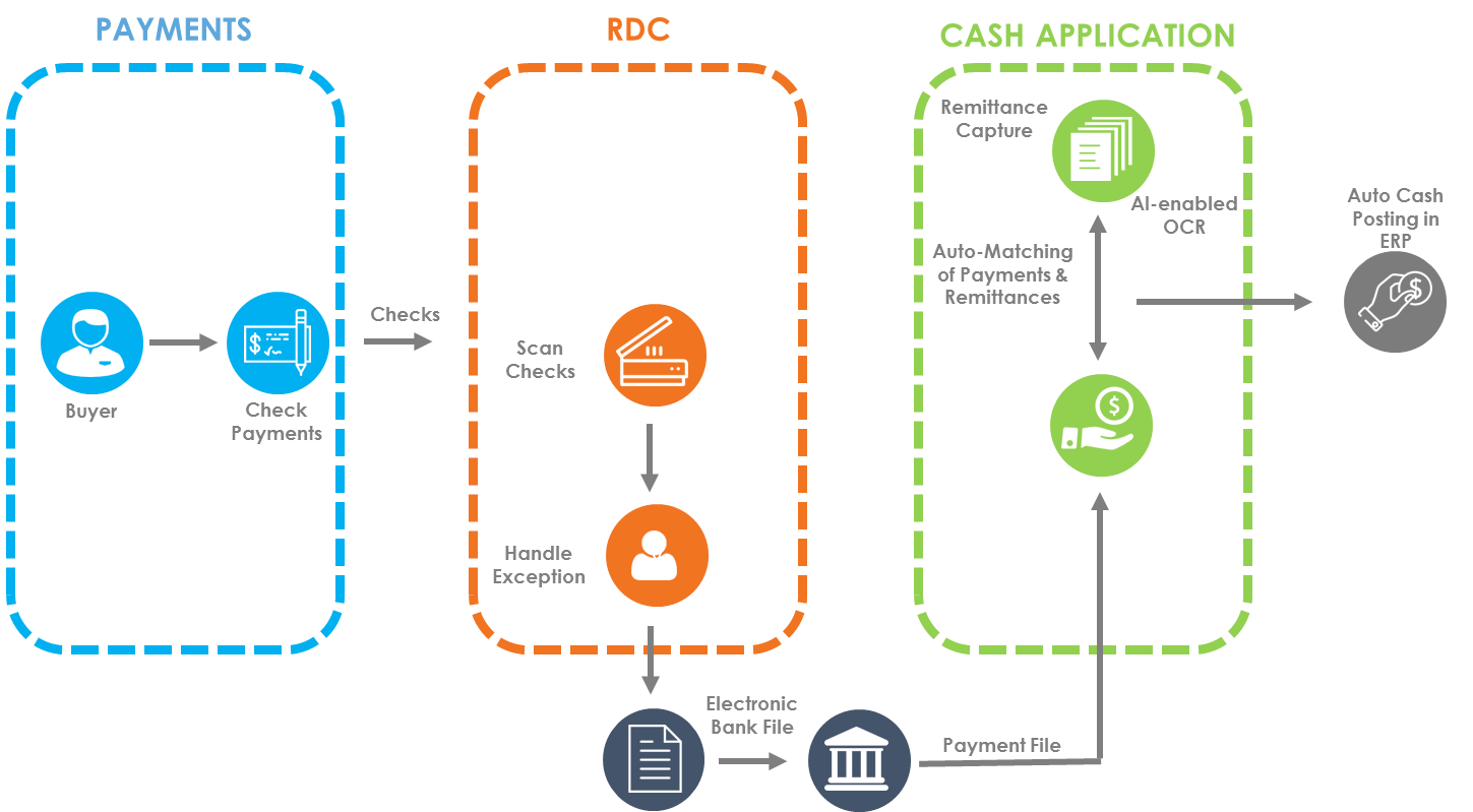 RDC-Integrated-with-Cash-Application