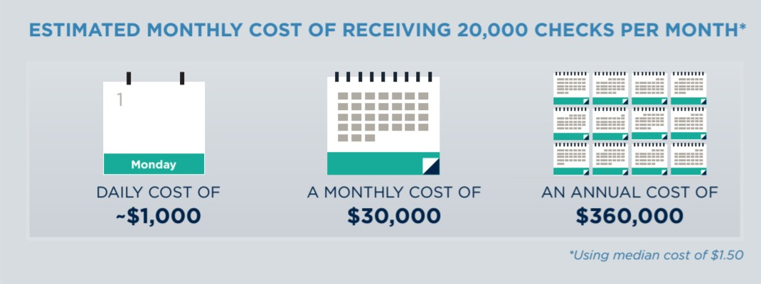 Monthly cost of receiving 20,000 checks per month