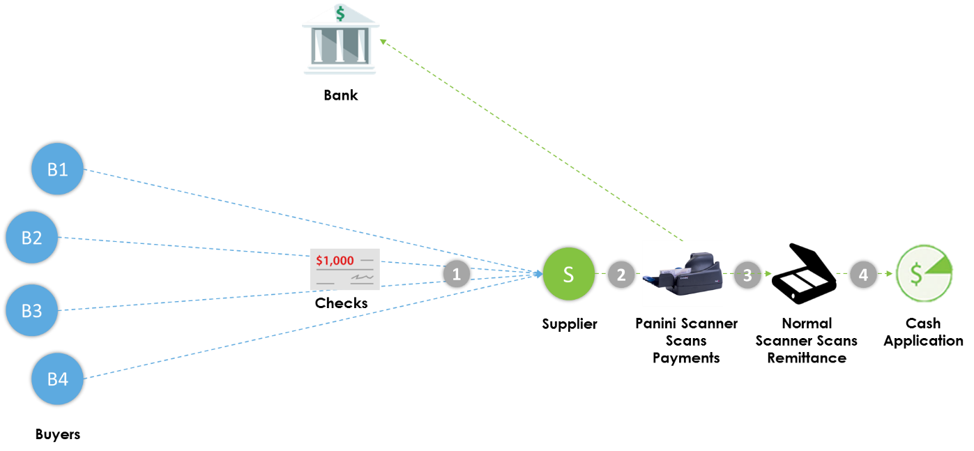 remote-deposit-capture-workflow