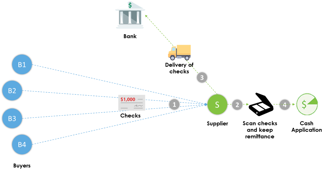 traditional-bank-service-workflow