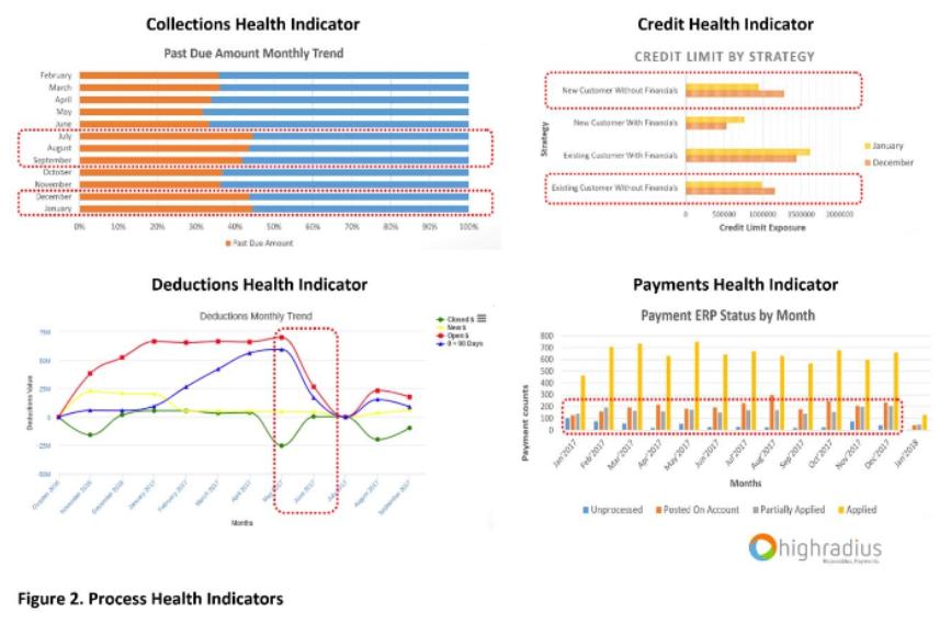 Process Health Indicator Charts