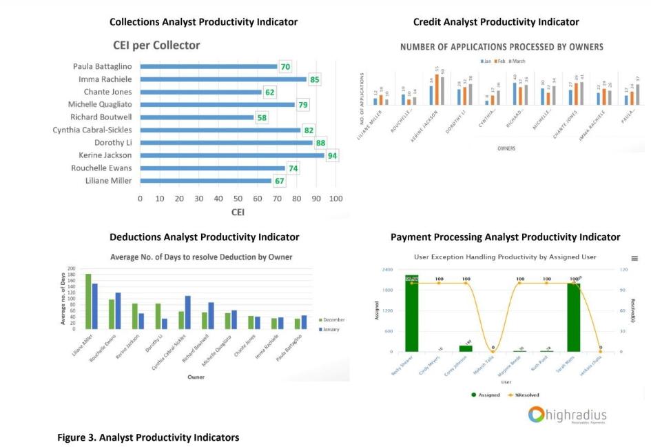 Analyst Productivity Indicator Charts