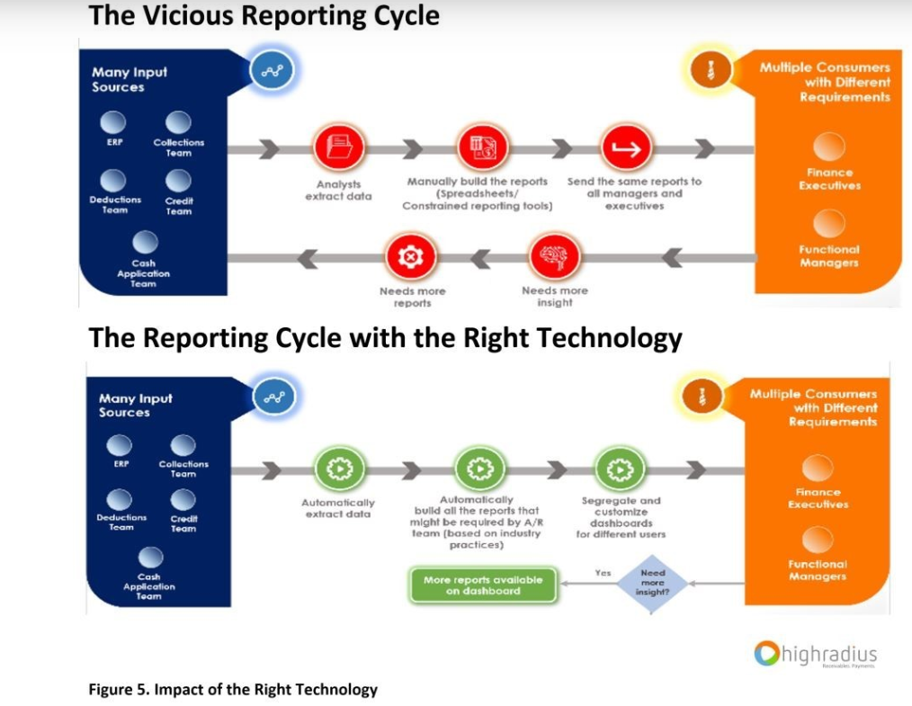 Reporting Cycle