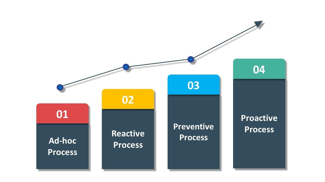 CLS Maturity Model