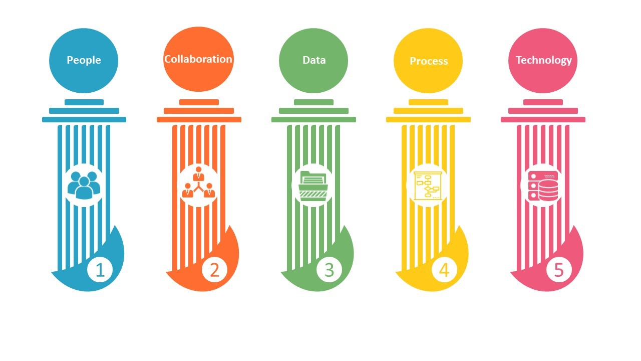 Collections Pillars