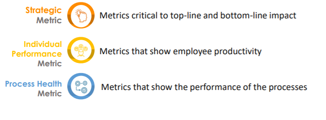 O2C performance metrics