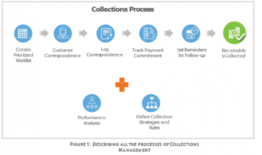 Process of collection management