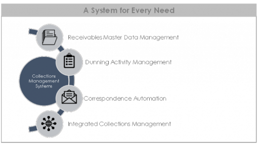 Collections Management Systems