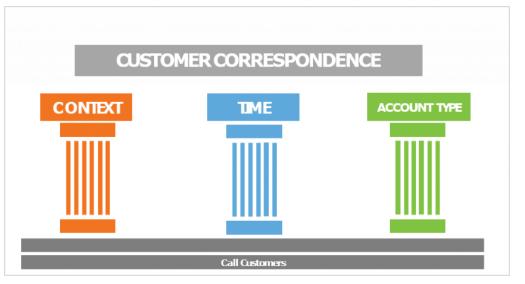 Three pillars of customer correspondence