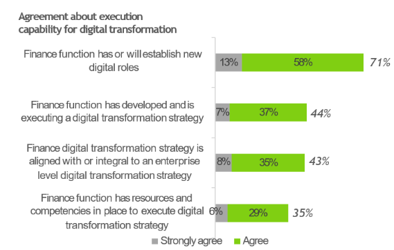 Finance leaders need to propel digital transformation