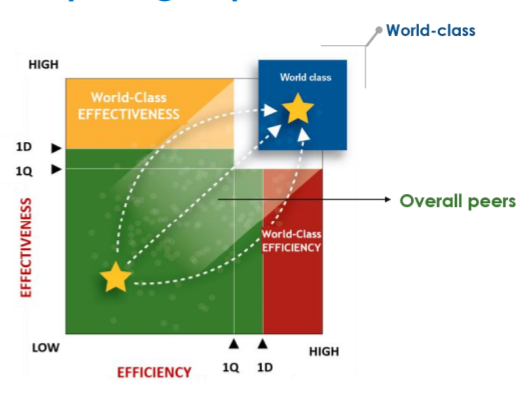 Graph of effectiveness VS efficiency