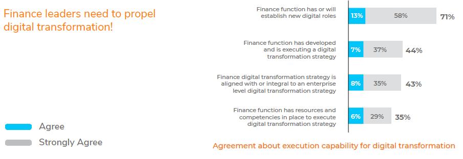 Finance leaders agree that digital transformation will drive efficiencies
