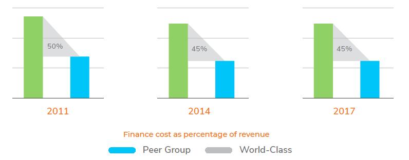 Finance cost as percentage of revenue