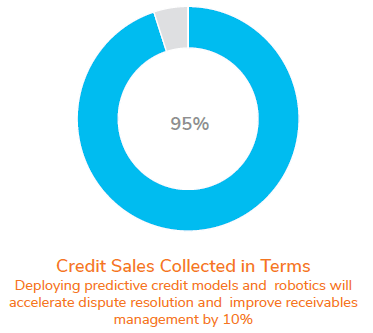 Credit Sales Collected