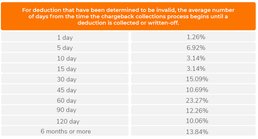 deduction that have been determined