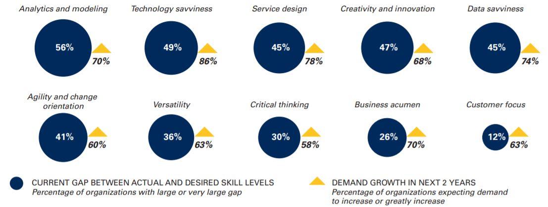 Skill Gap and Demand Analysis