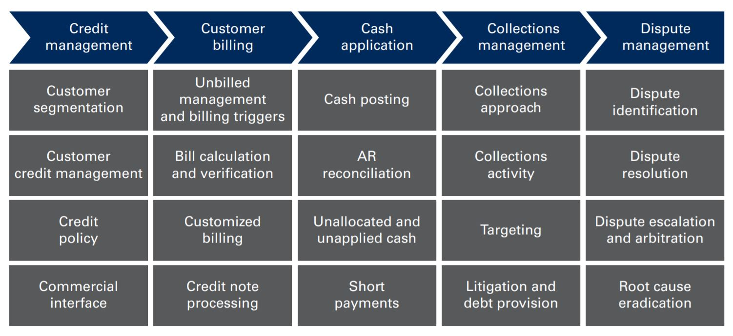 Customer-to-cash Process