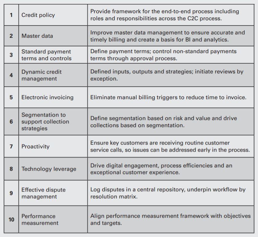 Characteristics of effective process management