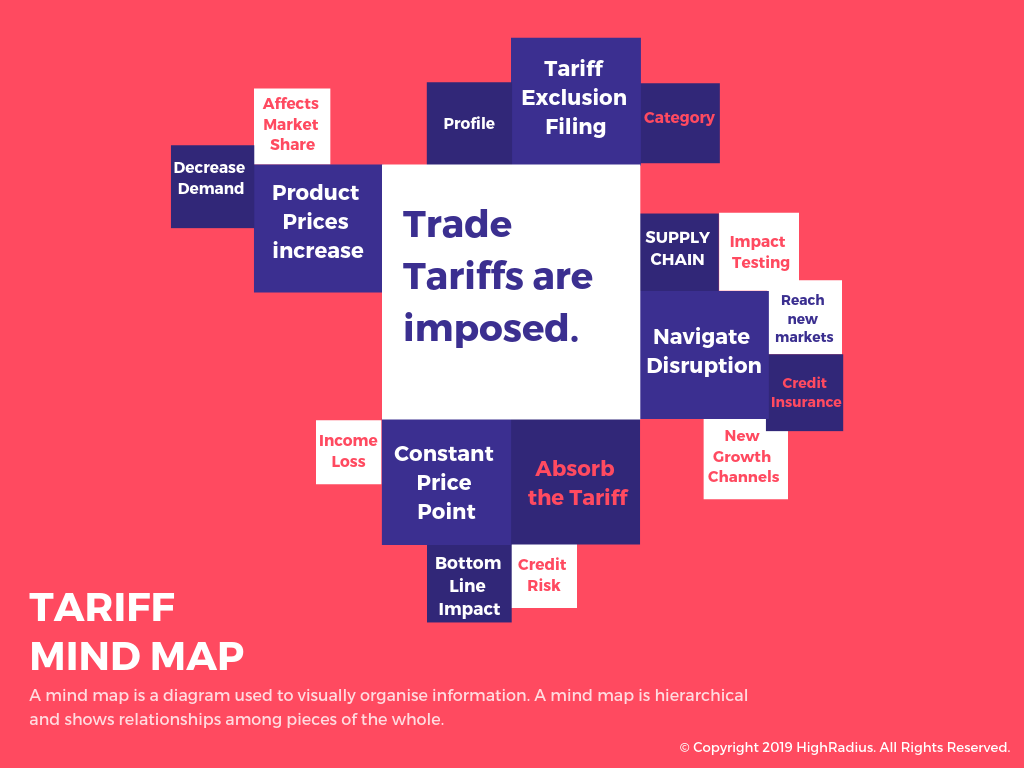 Tariff Mind Map VK HighRadius
