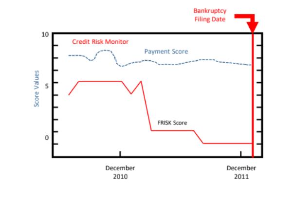 Credit Risk Monitor