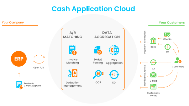 Cash Application Cloud