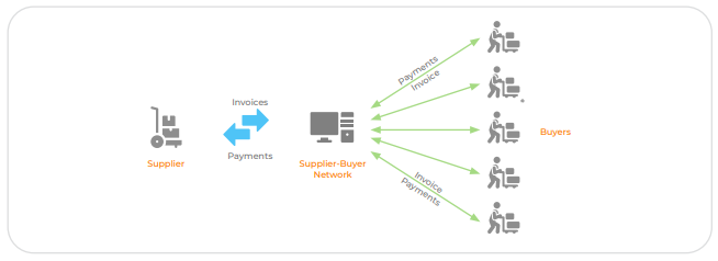 Enabling Digital Collaboration Between Buyers and Suppliers
