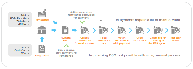 Challenges with E-payments