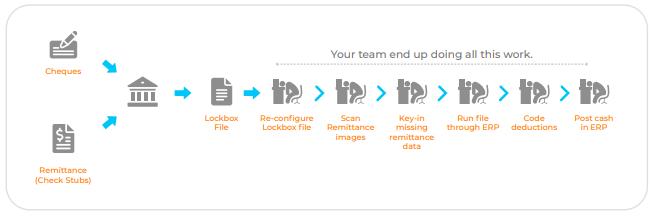 Problem in lockbox key-in service