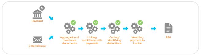 Deduction handling process flow