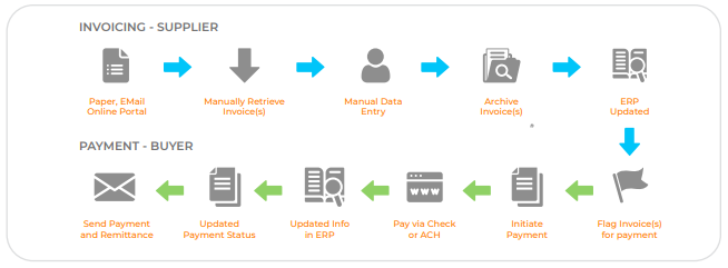 Invoicing to Payment Flow Diagram