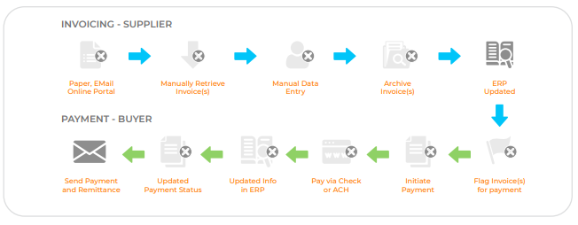 Invoicing to Payment Cycle