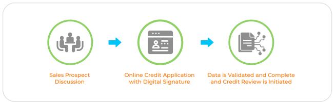 Online credit application