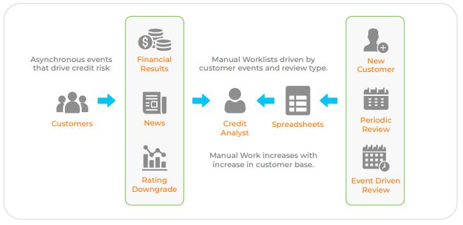 Manual work in credit management