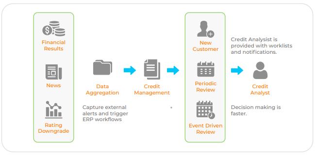 Credit Management workflow