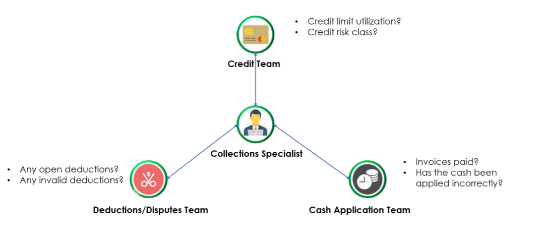 Collections specialist infographic