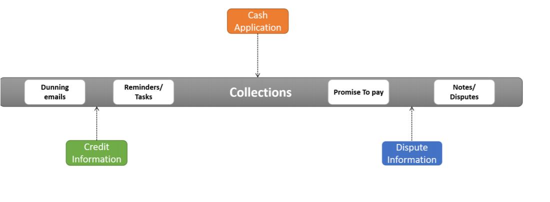 Cash Application dashboard