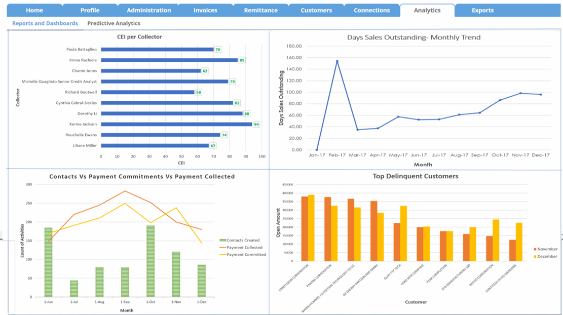 Collections Dashboard