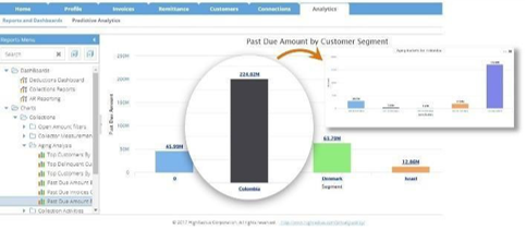Customizable and Dynamic Dashboards
