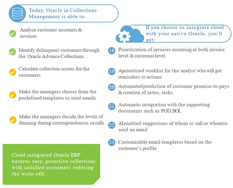 Cloud integrated Oracle collection management