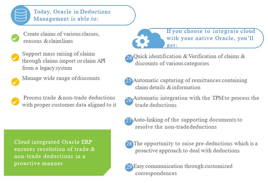 Cloud integrated Oracle deduction management
