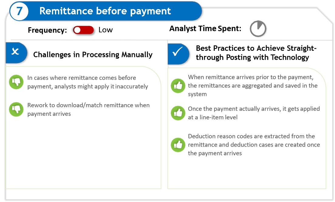Remittance before payment