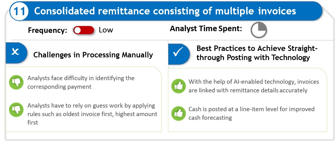 Consolidated remittance consisting of multiple invoices