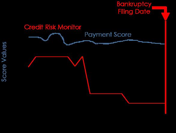 Credit Risk Monitor Graph