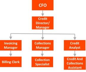 Hierarchy of A/R Workforce