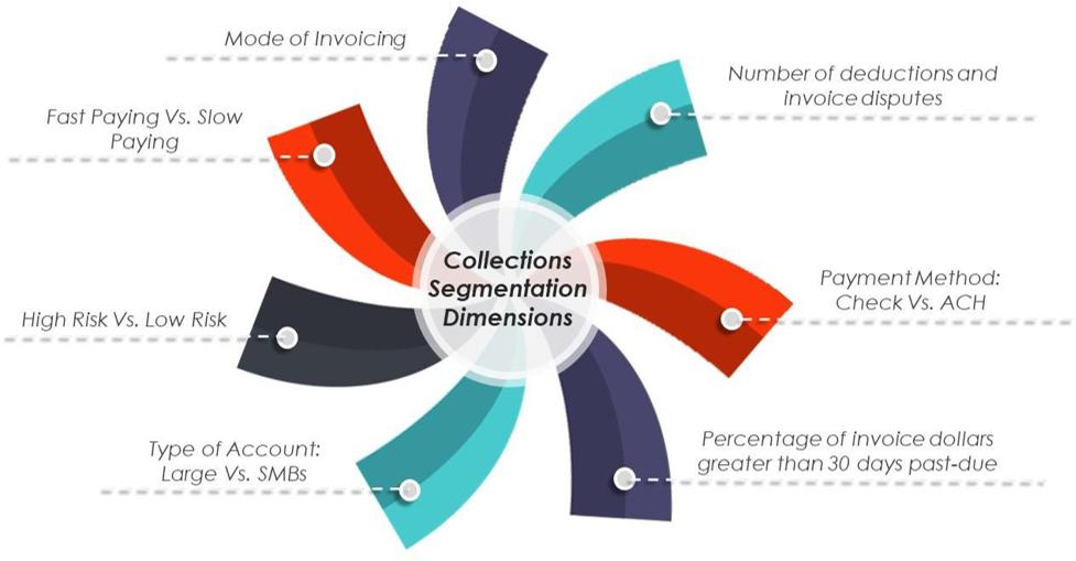 Dimensions of collection segmentation