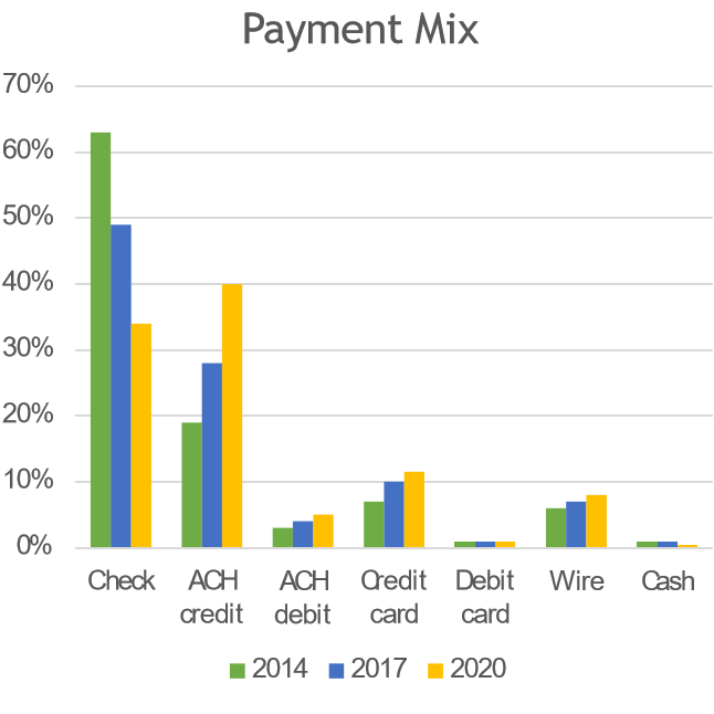 Payment Format Distribution over Several Years