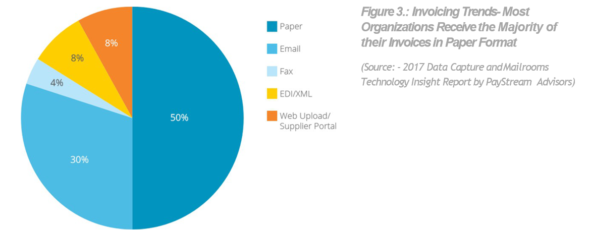 Pie chart for invoicing trends