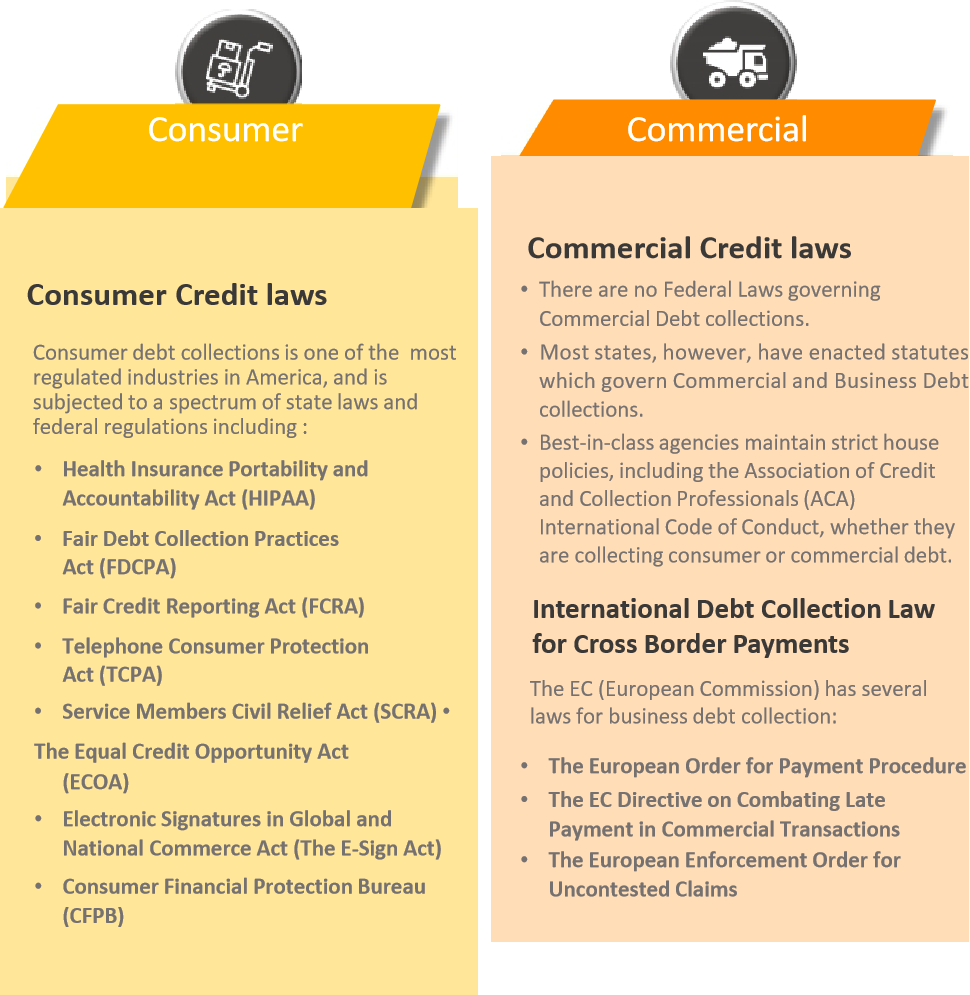 Understanding Credit and Collections Laws